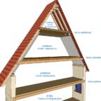 Zastosowanie różnych rodzajów stropów