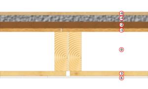 podział warstw paneli stropowych