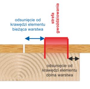 zasada gwoździowania płyt do szkieletu