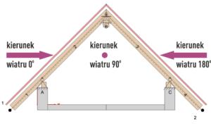 oznaczenie kierunków oddziaływania wiatru na konstrukcję