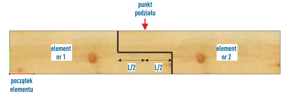 nakładka - punkt podziału elementów