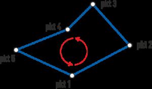 Definicja konturu za pomocą punktów
