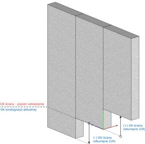 Dolna krawędź ściany - poziom odniesienia