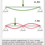 Analiza wibracji stropów