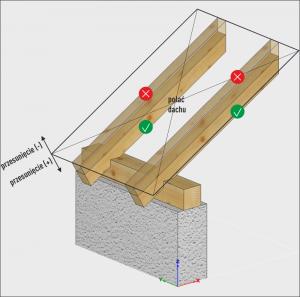 cięcie równoległe do dachu